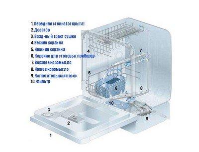 Как работает современная посудомоечная машина
