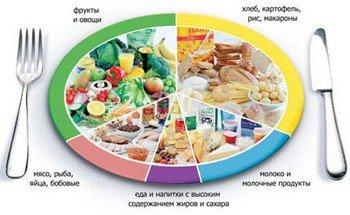 Выбираем верный режим питания